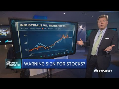 Chartmaster breaks down what transports sell-off means for market