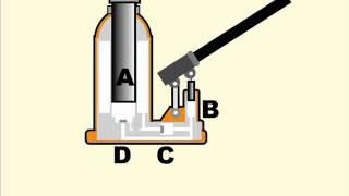 How a hydraulic jack works
