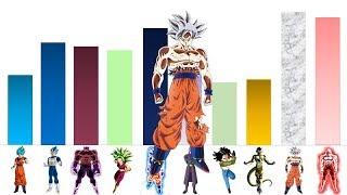 Dragon Ball Super (Universe Survival Arc) Power Levels