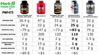 Best 5 Bodybuilding Whey Protein 2020 Gain Muscle