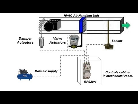 Pneumatics Series: Video 2 - Actuators | Training | Honeywell ...