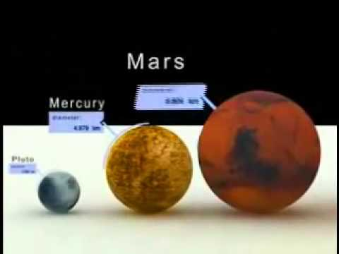 το μέγεθος των πλανητών