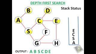 Depth First Search Algorithm