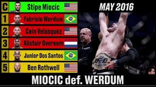 UFC Heavyweight Rankings 2013 to 2018 - A Complete History