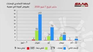 المخطط التصاعدي للإصابات بفيروس كورونا في سورية حتى تاريخ 7 تموز 2020