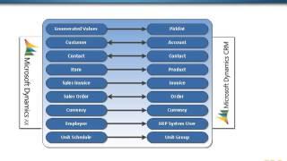 Dynamics AX 2012 and Dynamics CRM 2011 Integration