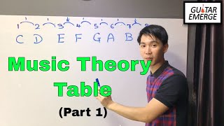 Guitar Emerge - Music Theory Table (Part 1)