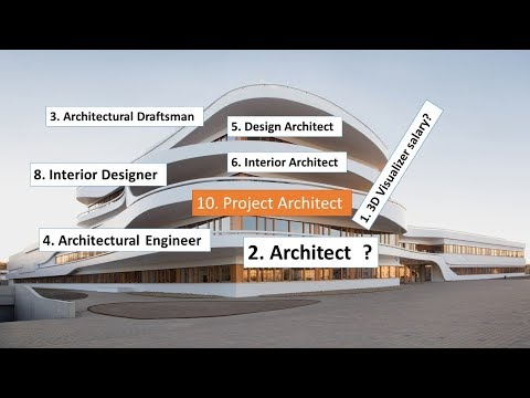 Architectrual salary in UAE for all position 2018