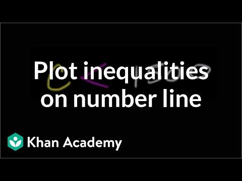 Plotting inequalities (video) Khan Academy