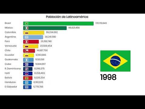 Países con mayor Población en Latinoamérica 1960 - 2050