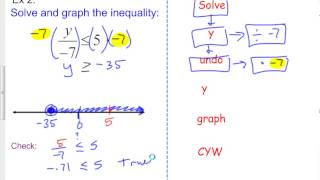 Mr. Connally's Math: Solving Inequalities by Multiplying or Dividing