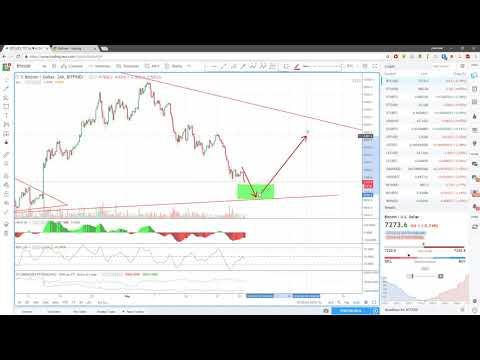 Ежедневный анализ цены биткоина 27.05.2018 видео