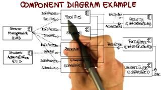 UML Structural Diagrams: Component Diagram - Georgia Tech - Software Development Process