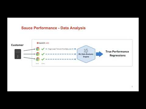 Two Functions, One Solution: Sauce Performance Related YouTube Video