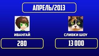 ИВАНГАЙ vs СЛИВКИ ШОУ. Рост подписчиков. (с 2013 по 2019)