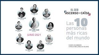 Las 10 personas más ricas del mundo - JUNIO 2021