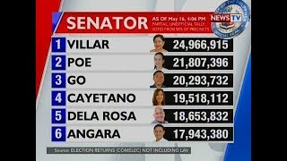QRT: Latest Partial Unofficial Count For Senator As Of 4:06 P.m. (May 16, 2019)