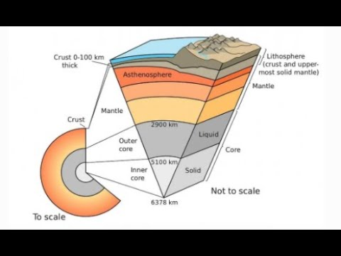 The Six Layers of the Earth 8th Grade SSA Review
