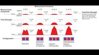 Focusing Magnetic Fields (Halbach vs. Back Iron)