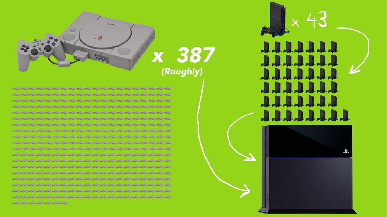 Evolution Of PlayStation Hardware