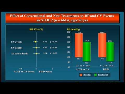 Pflaster für Hypertonie Forum Hypertonie Patch