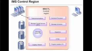 IMS Fundamentals Part 2: Online Architecture