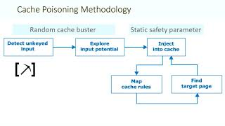 Practical Web Cache Poisoning: Redefining