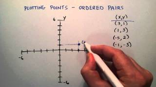 How to Plot Points on the X Y Coordinate System , Intermediate Algebra , Lesson 56