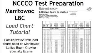 Crane Operator Training: Load Charts Manitowoc Lattice Boom Crawler NCCCO Specialty Exam