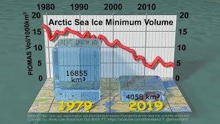 Arctic Sea Ice Minimum Volumes 1979-2019