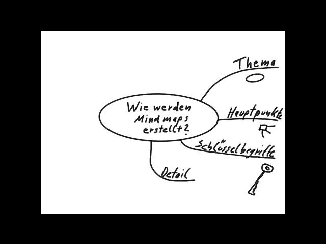 Wie werden Mindmaps erstellt?