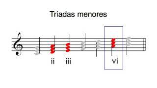 Acordes : ¿Qué es un acorde?