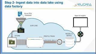Step 2 - Ingest data from Azure SQL database into Data Lake store gen 2 using Data factory