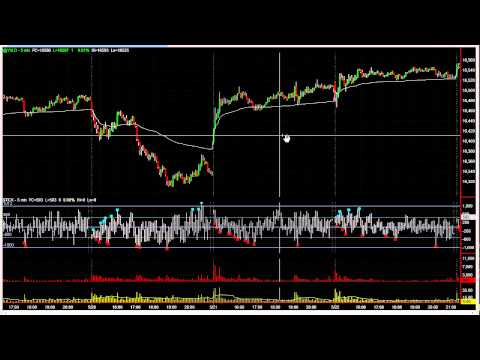 Questions & Answers – VWAP, TAPE READING – The Daytrading Room