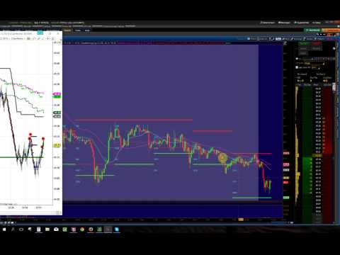 How to use Volume profile indicator for trading (OPTIONAL