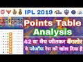 IPL 2019 - Points Table Analysis After 42 Matches & Playoffs Race | My Cricket Production