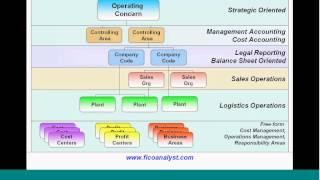 SAP COPA Training Part1