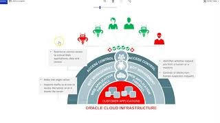 Oracle Cloud Infrastructure: WAF
