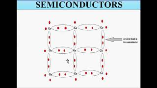 Basic Concepts of Semiconductor Physics