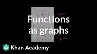 Functions as Graphs