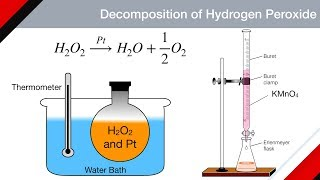 Discuss Kinetics of Decomposition of Hydrogen Peroxide | Chemical Kinetics | Physical Chem