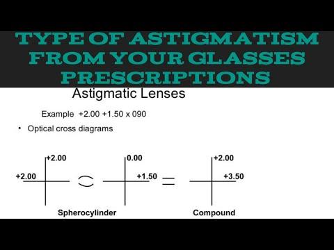 Verifică vederea în stil optic