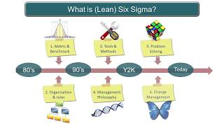 Lean Six Sigma: creative problem solving for services & IT
