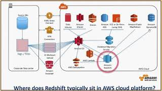 AWS Redshift Query Tuning and Performance Optimization