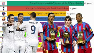 Top 10 Trios in Football by Goals Scored (1990 – 2021)