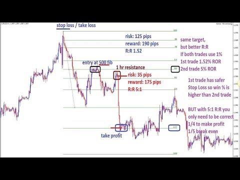 Opzioni binarie price action