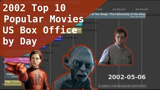 2002 Top 10 Popular Movies in US Box Office by day