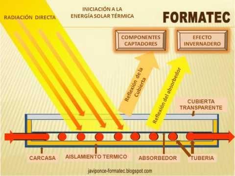 video funcionamiento solar termico basico