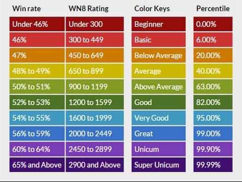 Jak sprawdzić swoje statystyki - Karta Gracza (blog.wot-ts.pl)