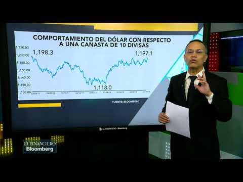 El dólar hace 'chuza' en el mercado de divisas (видео)